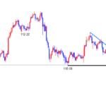 ドル円:予測通り安値割れ!